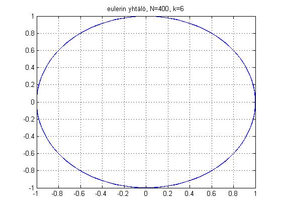 Fourier Muunnos